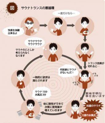 サウナトランス悪循環